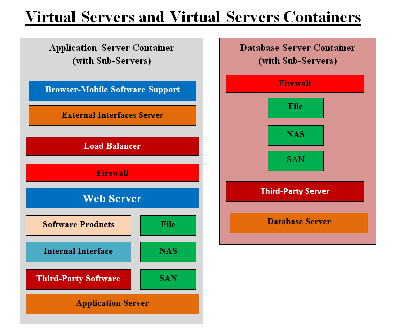 Virtual Server and Container